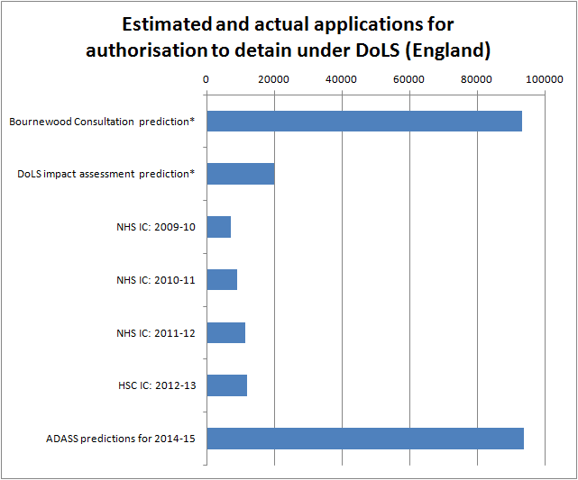 Estimated and actual DoLS applications 2004-2014