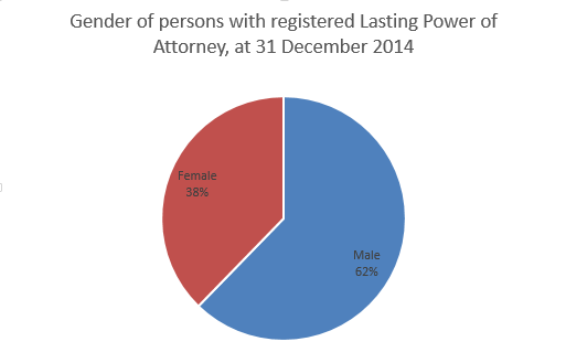 LPA gender breakdown 2014